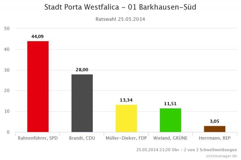 2014-05-25-Stadt-Porta-Westfalica-01-Barkhausen-Sued