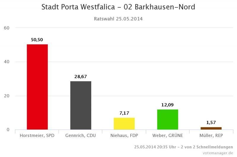 2014-05-25-Stadt-Porta-Westfalica-02-Barkhausen-Nord
