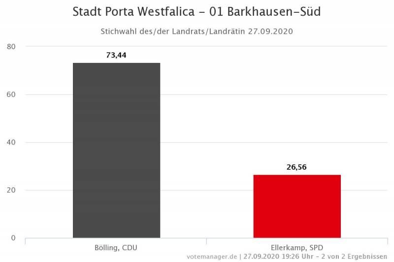 Landratstichwahl Barkhausen-Süd