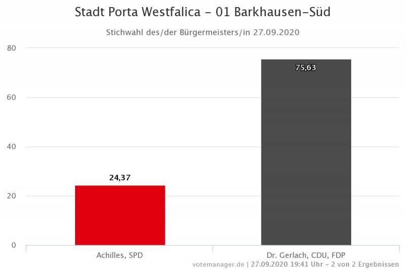 Bürgermeisterstichwahl Barkhausen-Süd
