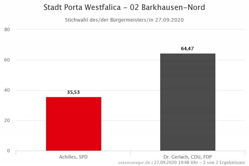 Bürgermeisterstichwahl Barkhausen-Nord