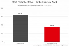 Landratstichwahl Barkhausen-Nord